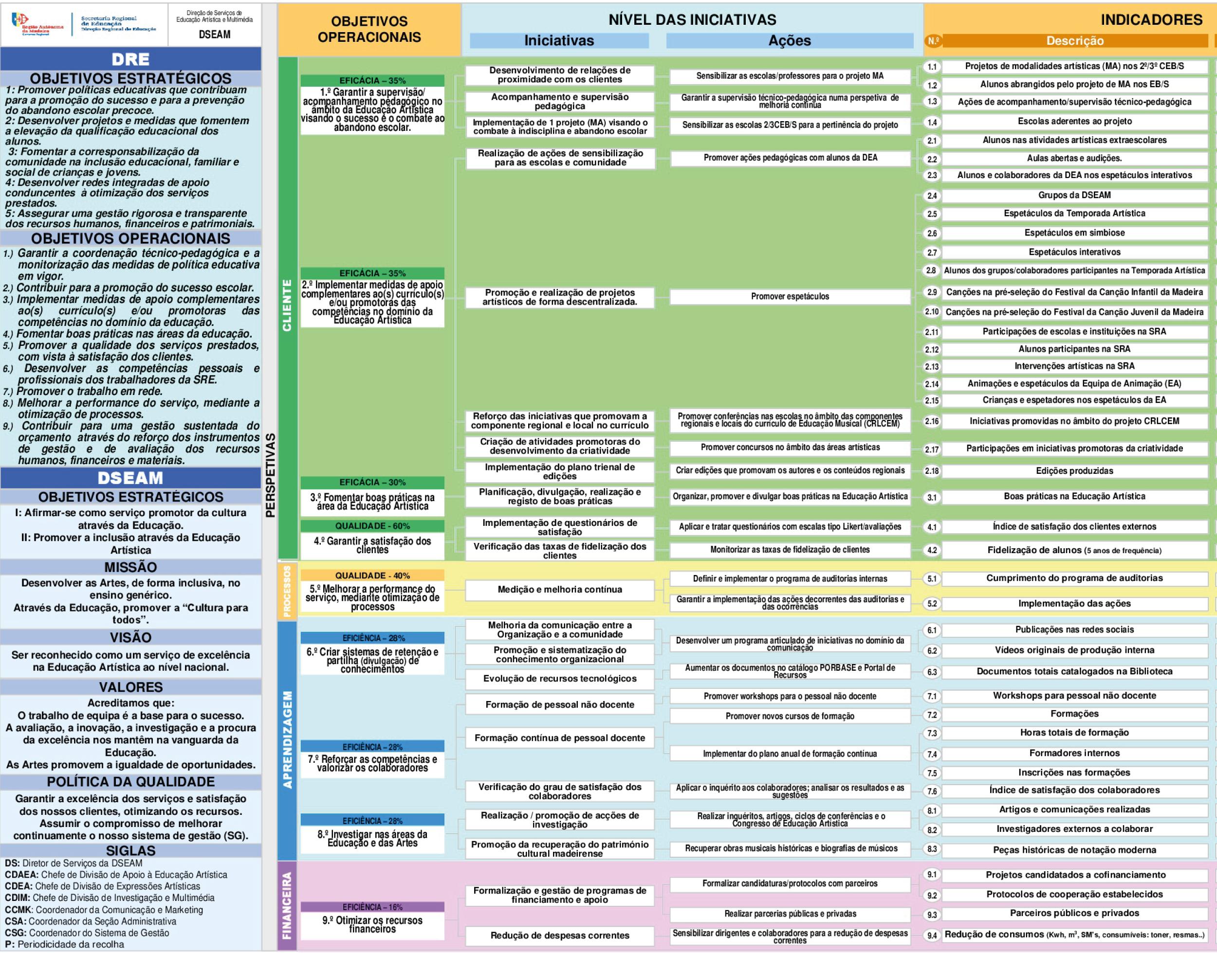 Plano Estratégico 2017-2019