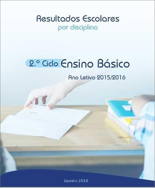 Resultados Escolares por disciplina no 2º ciclo