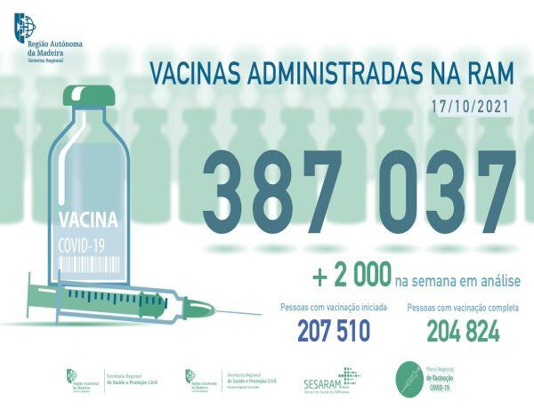 Administradas mais de 387 mil vacinas contra a COVID-19 na RAM