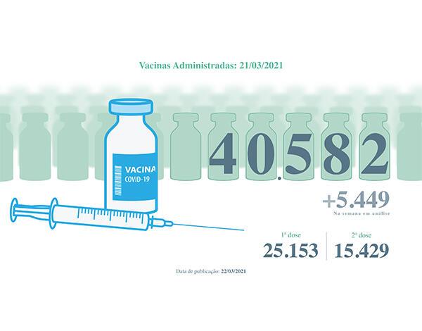 Vacinas contra a COVID-19 administradas na Região superam as 40 mil