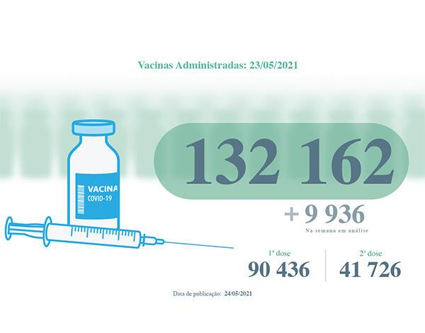 Administradas mais de 132 mil vacinas contra a COVID-19