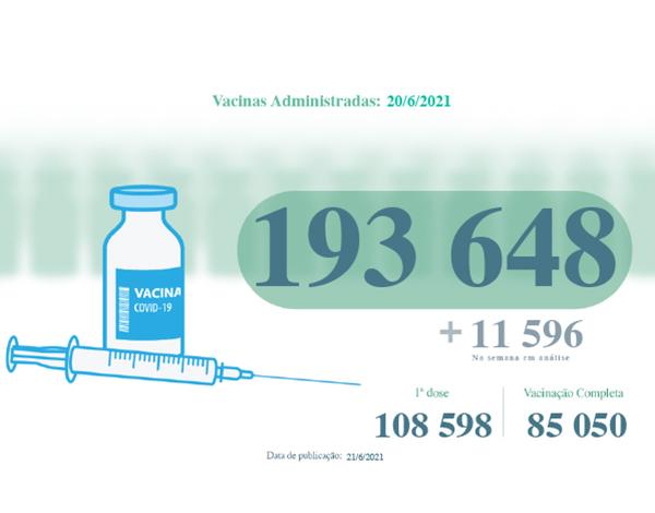 Administradas mais de 193 mil vacinas contra a COVID-19 na RAM