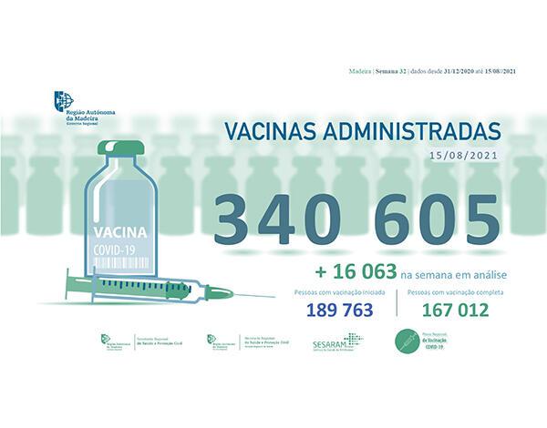 Administradas mais de 340 mil vacinas contra a COVID-19 na RAM