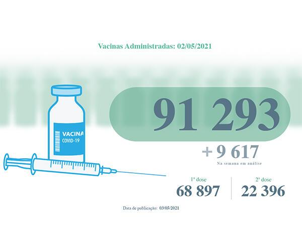 NOTA: Mais de 91 mil vacinas contra a COVID-19 administradas na RAM