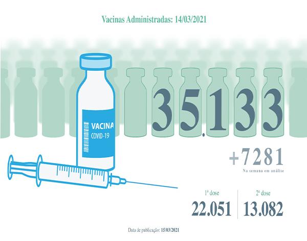 Vacinas contra a COVID-19 administradas na Região superam as 35 mil