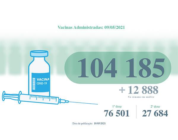 Mais de 104 mil vacinas contra a COVID-19 administradas