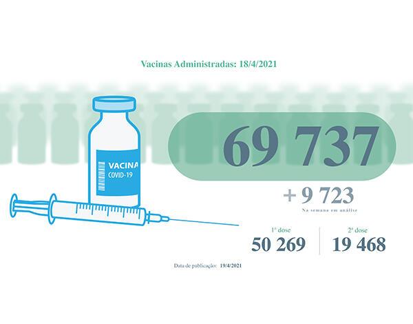 Vacinas administradas na Região superam as 69 mil