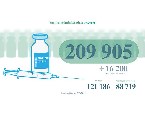 Administradas mais de 209 mil vacinas contra a COVID-19 na RAM