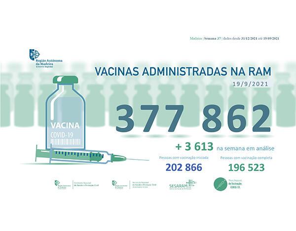 Administradas mais de 377 mil vacinas contra a COVID-19 na RAM