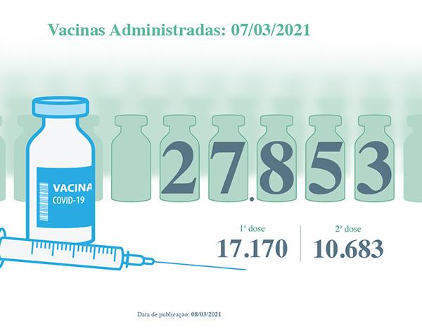 27. 853 vacinas contra a COVID-19 adminsitradas na Madeira