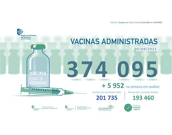 Administradas mais de 374 mil vacinas contra a COVID-19 na RAM