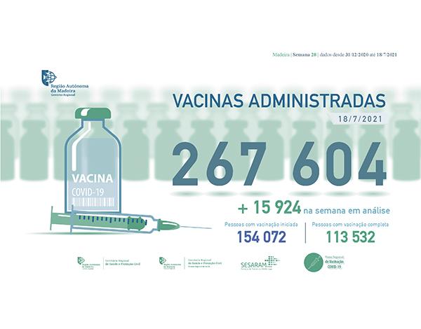 Administradas mais de 267 mil vacinas contra a COVID-19 na RAM