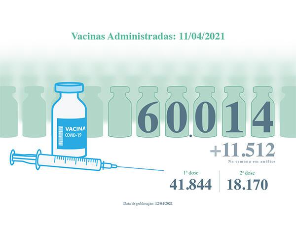 Vacinas contra a COVID-19 administradas na Região superam as 60 mil