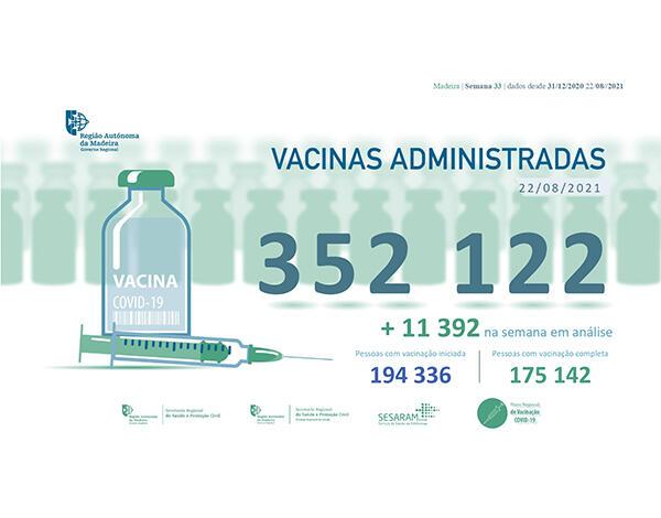 Administradas mais de 352 mil vacinas contra a COVID-19 na RAM