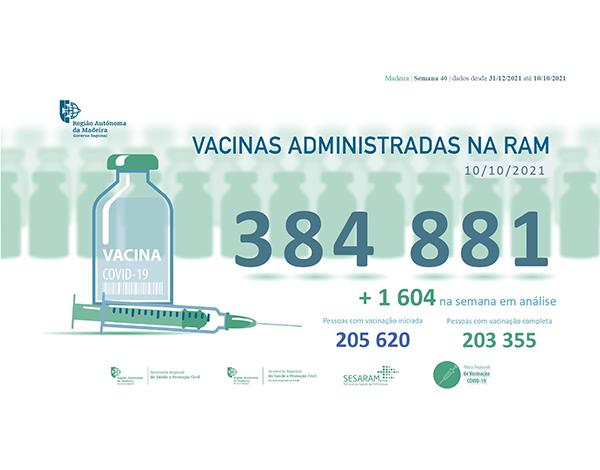 Administradas mais de 384 mil vacinas contra COVID-19 na RAM