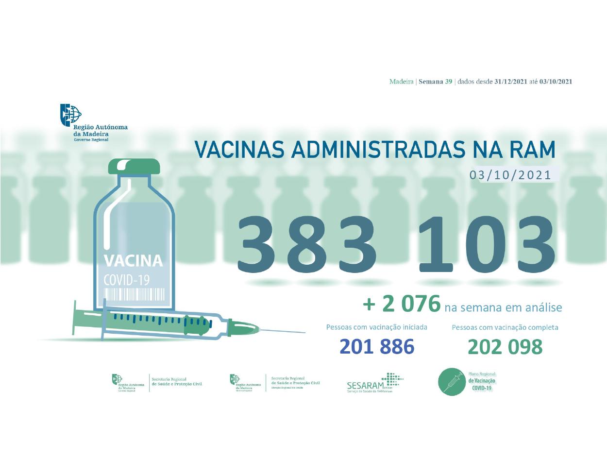 Administradas mais de 383 mil vacinas contra a COVID-19 na RAM