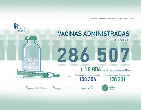 Administradas mais de 286 mil vacinas contra a COVID-19 na RAM