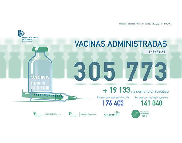 Administradas mais de 305 mil vacinas contra a COVID-19 na RAM