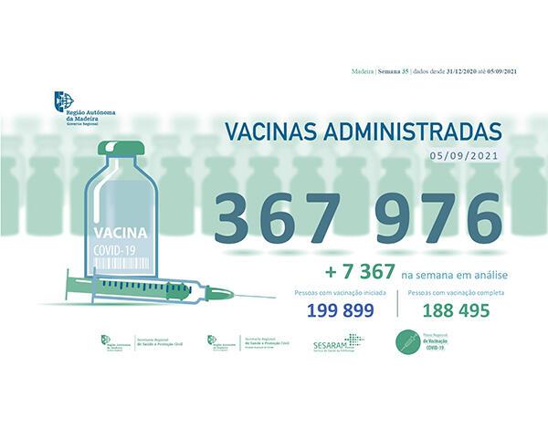Administradas mais de 360 mil vacinas contra a COVID-19 na RAM
