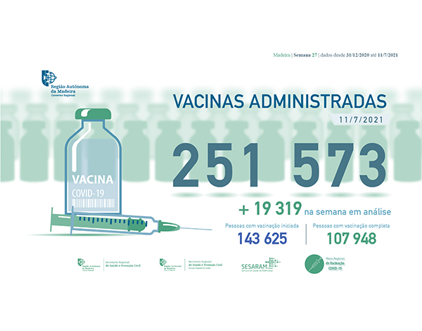 Administradas mais de 251 mil vacinas contra a COVID-19 na RAM
