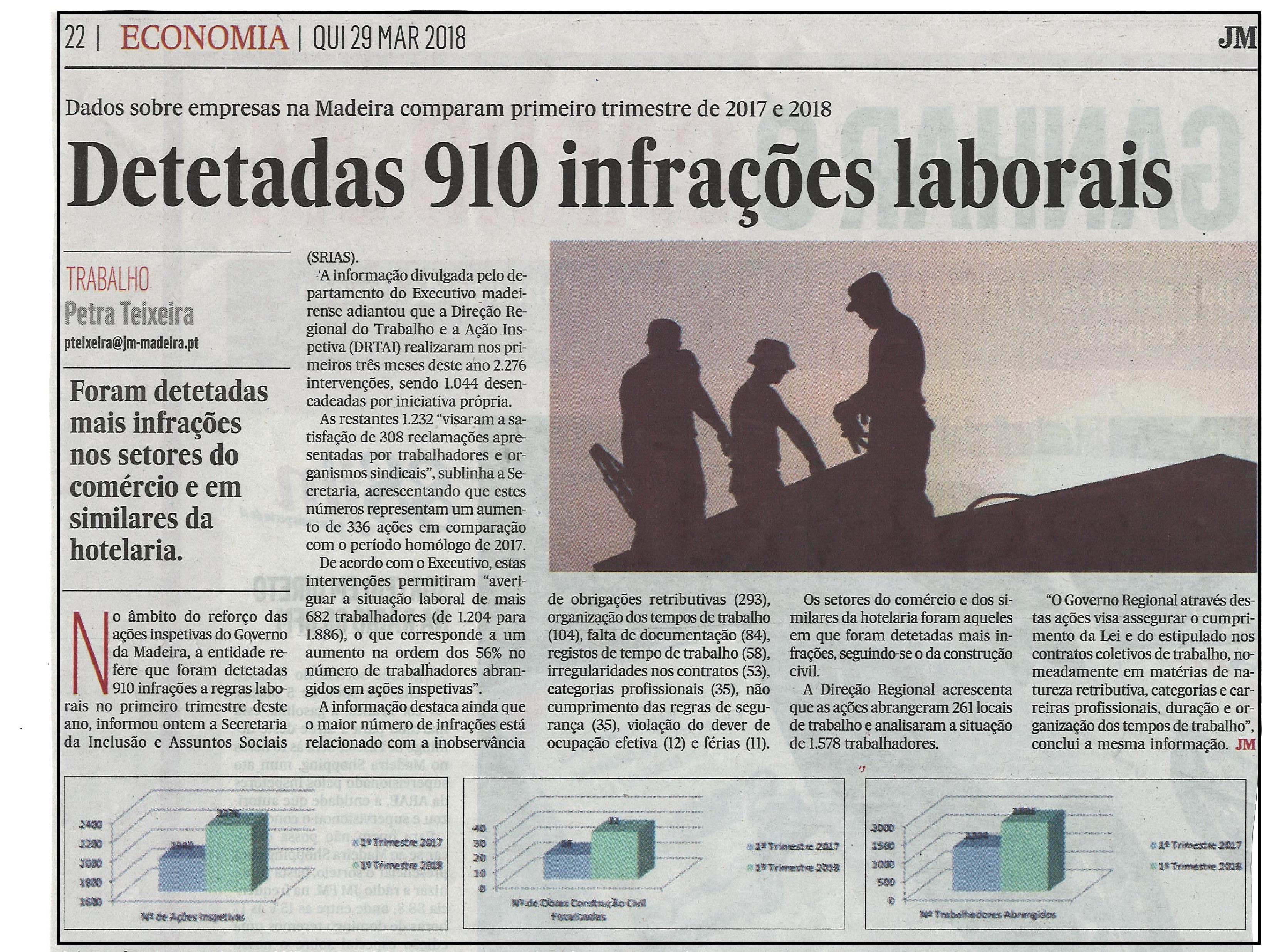 Infrações laborais 1.º Trimestre