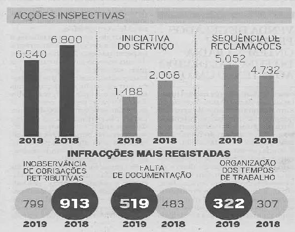 Detectadas 2.700 infracções laborais em 2019