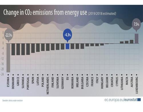 2019 - menos emissões de CO2 provenientes do consumo de energia na UE