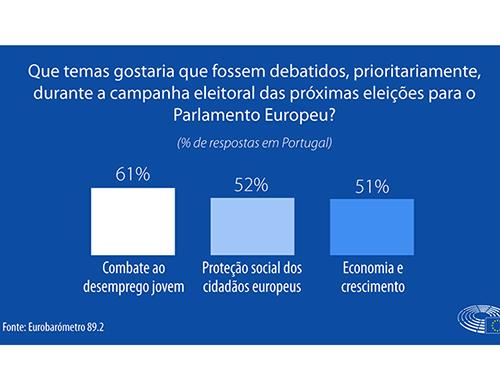 Eurobarómetro publicado pelo PE: Maioria dos portugueses diz que pertença à UE é benéfica para o país