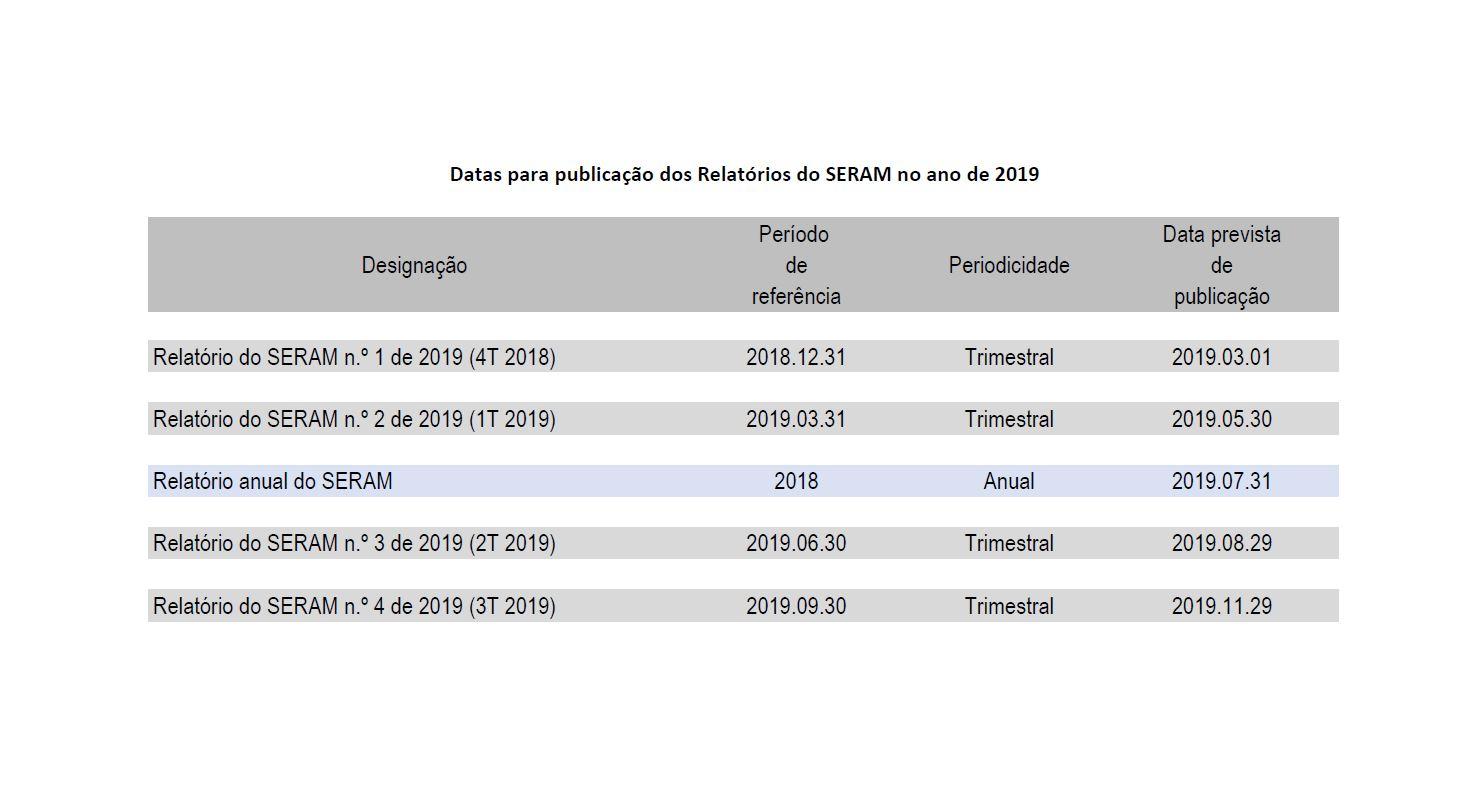 Calendário de publicações dos relatórios do SERAM em 2019