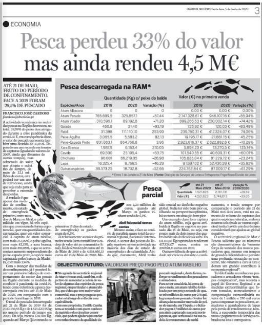 Sector das pescas contribuiu com 4,5 milhões de euros para a economia regional mesmo em tempo de pandemia