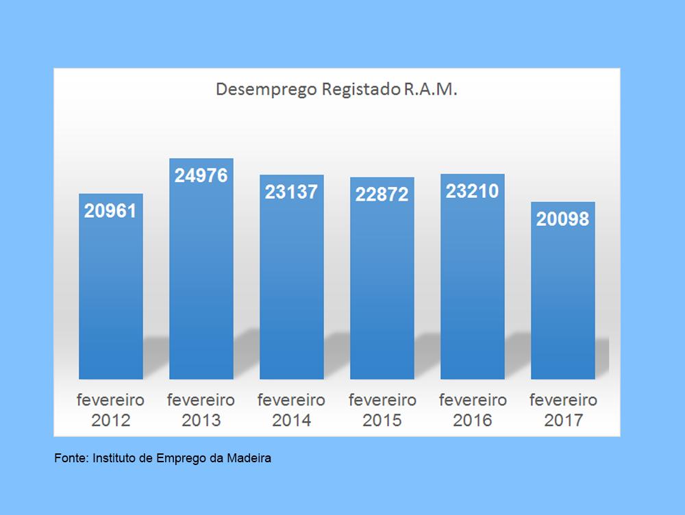 Inscritos no IEM no valor mais baixo dos últimos cinco anos