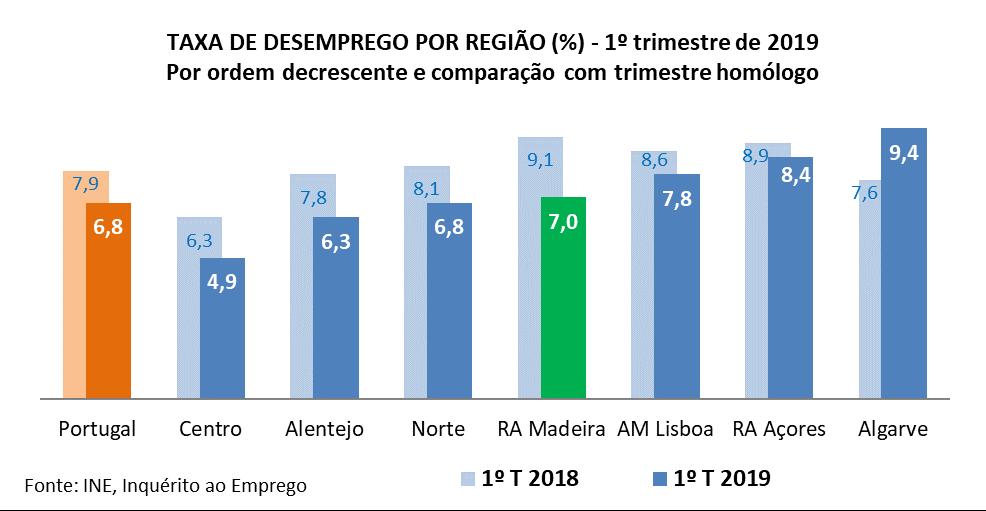 Madeira regista maior descida da taxa desemprego do país