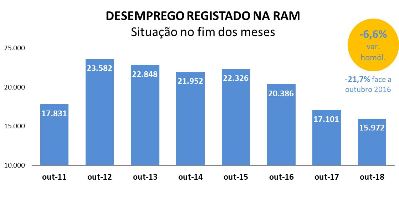 Desemprego na região volta a registar valor mais baixo desde 2011