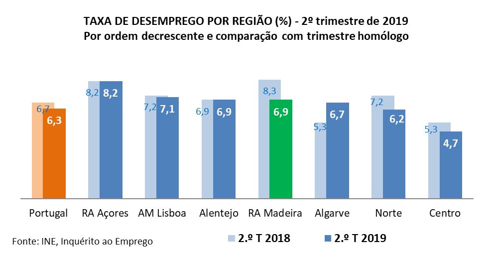 Madeira regista maior queda da taxa de desemprego no país