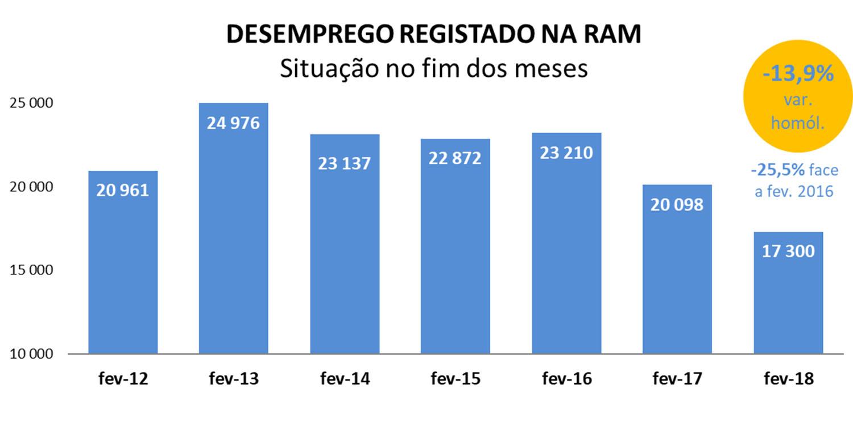 Desemprego registado na Madeira cai cerca de 14% em fevereiro