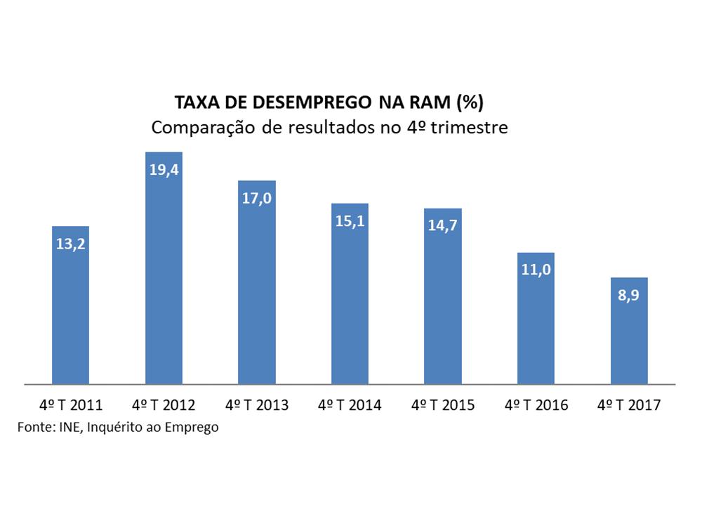 Madeira volta a registar descida acentuada na taxa de desemprego