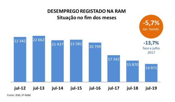 Descida consolidada na Região do Desemprego Registado
