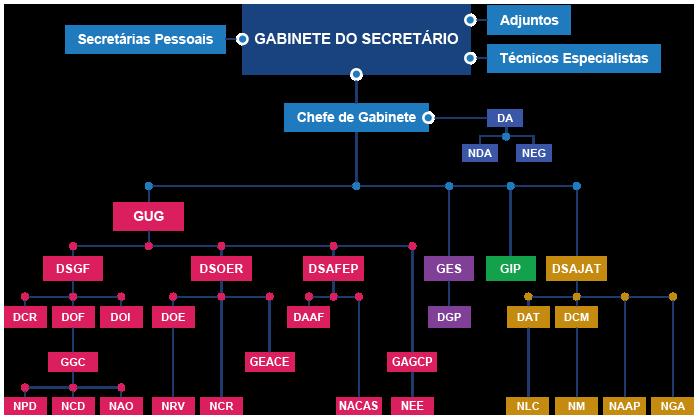 estrutura do organograma do GSRE